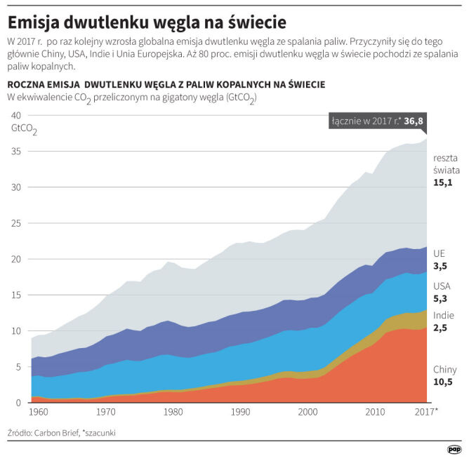 Emisja dwutlenku węgla na świecie
